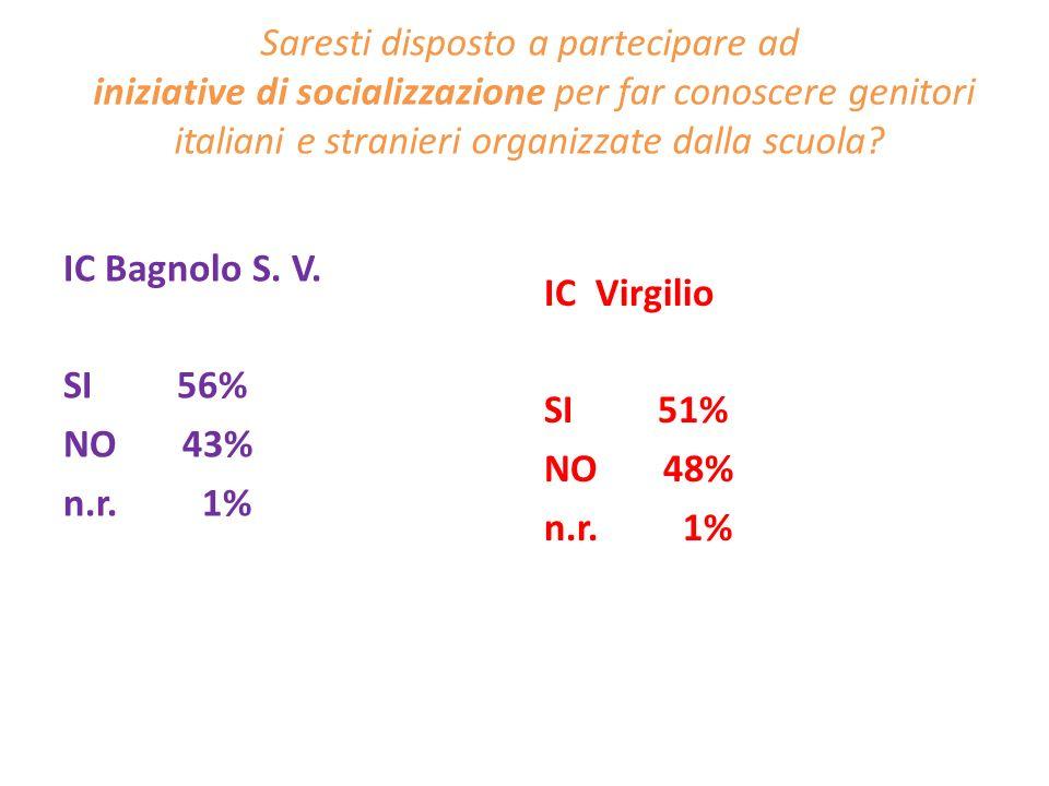 Saresti disposto a partecipare ad iniziative di socializzazione per far conoscere genitori italiani e stranieri organizzate dalla scuola