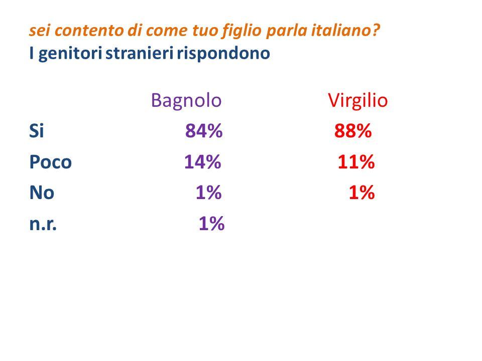 Bagnolo Virgilio Si 84% 88% Poco 14% 11% No 1% 1% n.r. 1%