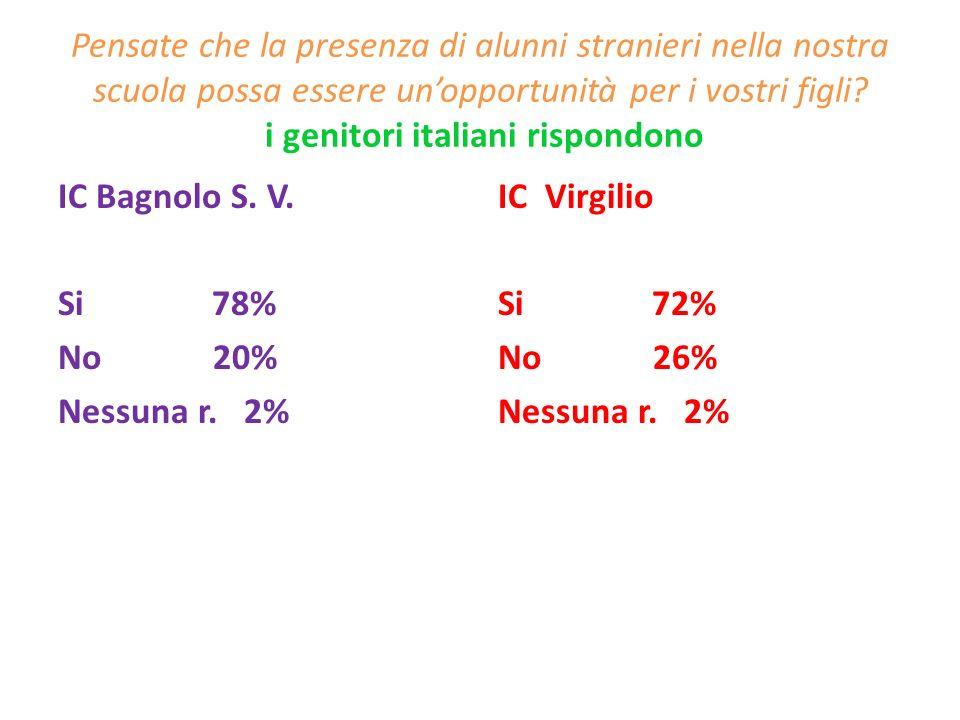 Pensate che la presenza di alunni stranieri nella nostra scuola possa essere un'opportunità per i vostri figli i genitori italiani rispondono