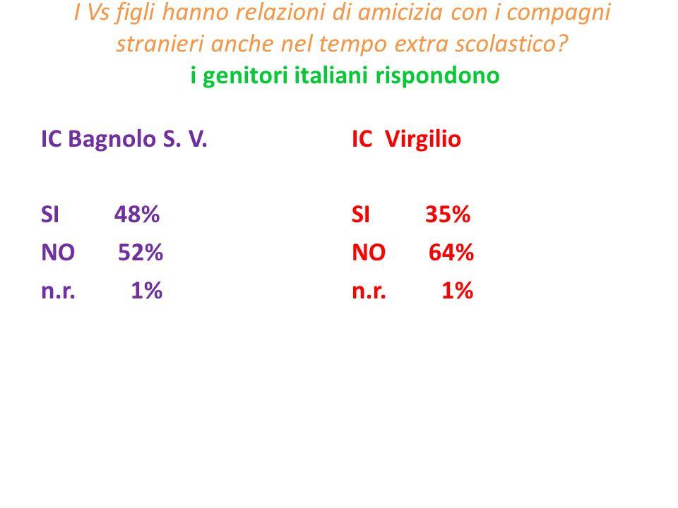I Vs figli hanno relazioni di amicizia con i compagni stranieri anche nel tempo extra scolastico i genitori italiani rispondono