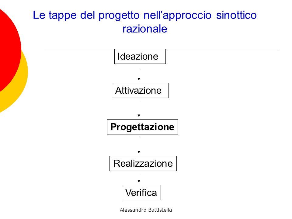 Le tappe del progetto nell'approccio sinottico razionale
