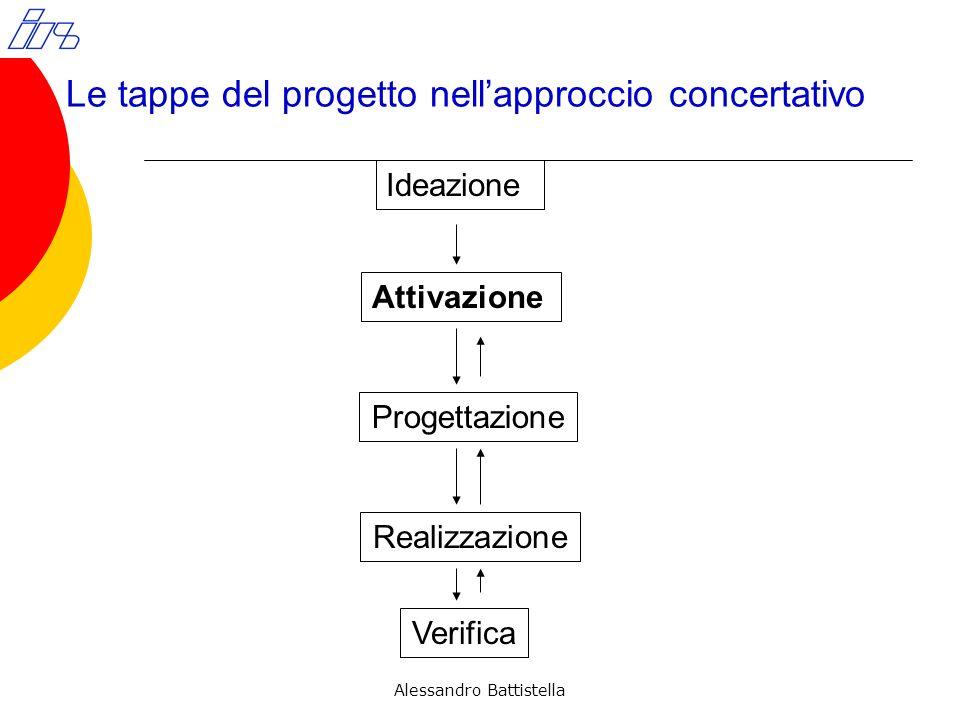 Le tappe del progetto nell'approccio concertativo