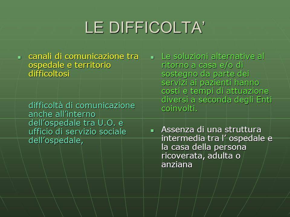 LE DIFFICOLTA' canali di comunicazione tra ospedale e territorio difficoltosi.