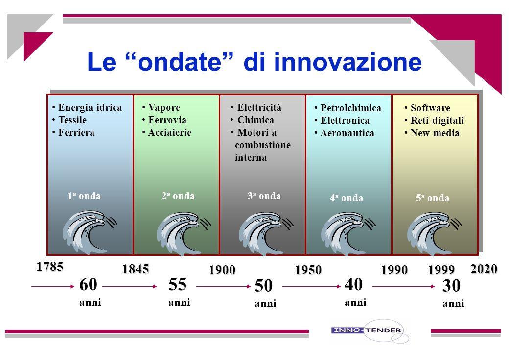 Le ondate di innovazione