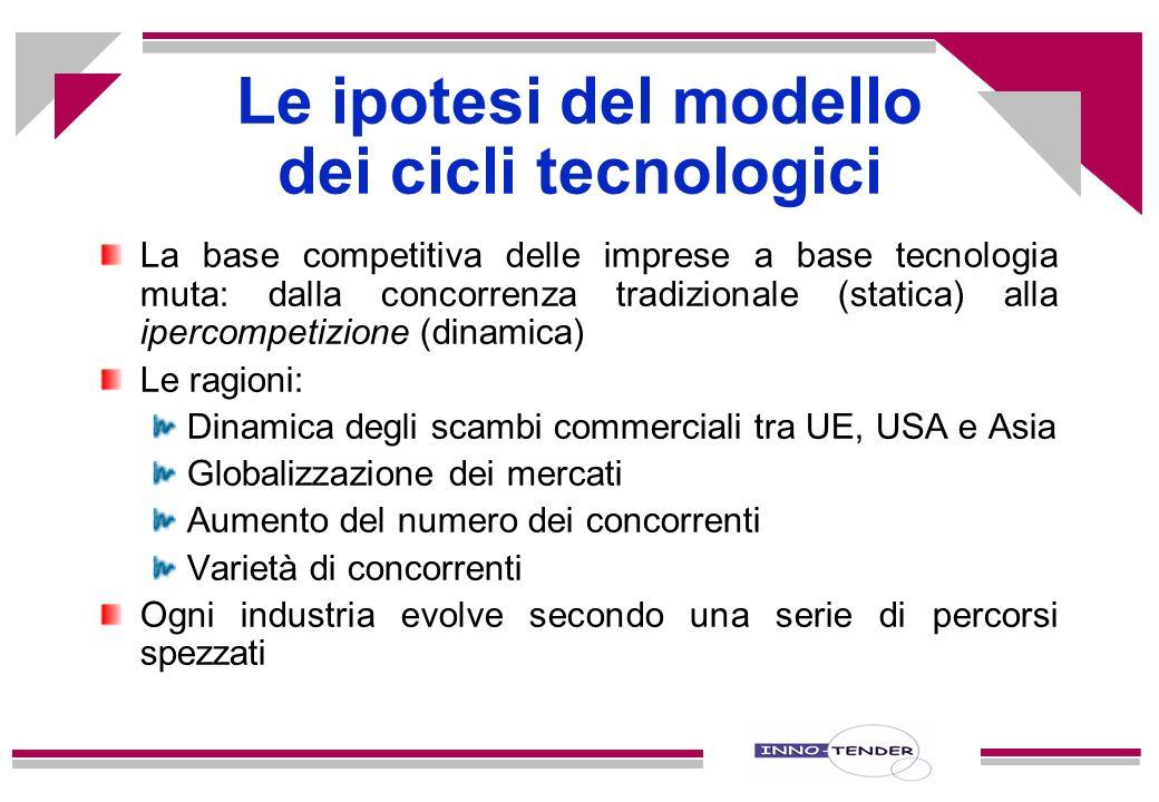 Le ipotesi del modello dei cicli tecnologici