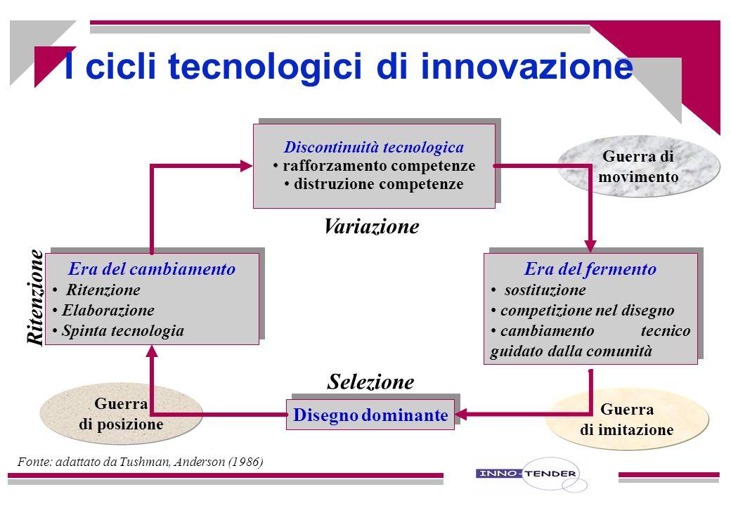 I cicli tecnologici di innovazione