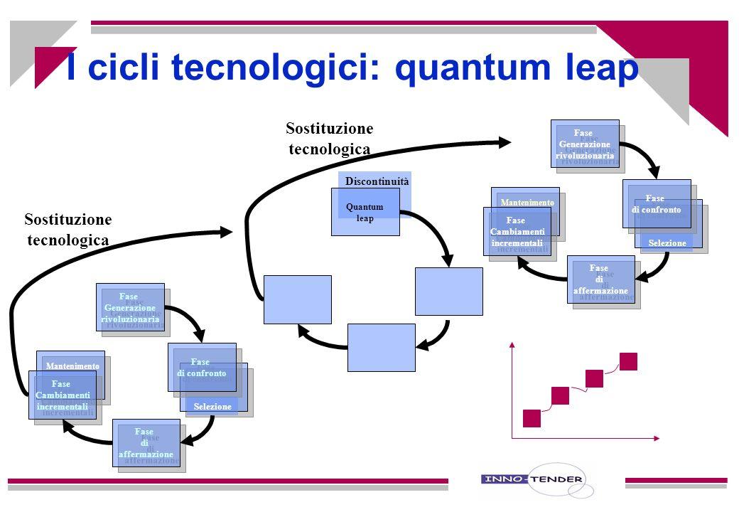 I cicli tecnologici: quantum leap