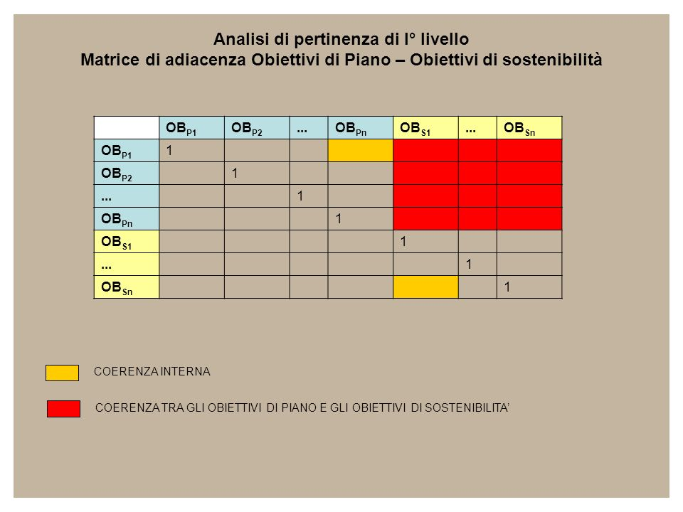 Analisi di pertinenza di I° livello