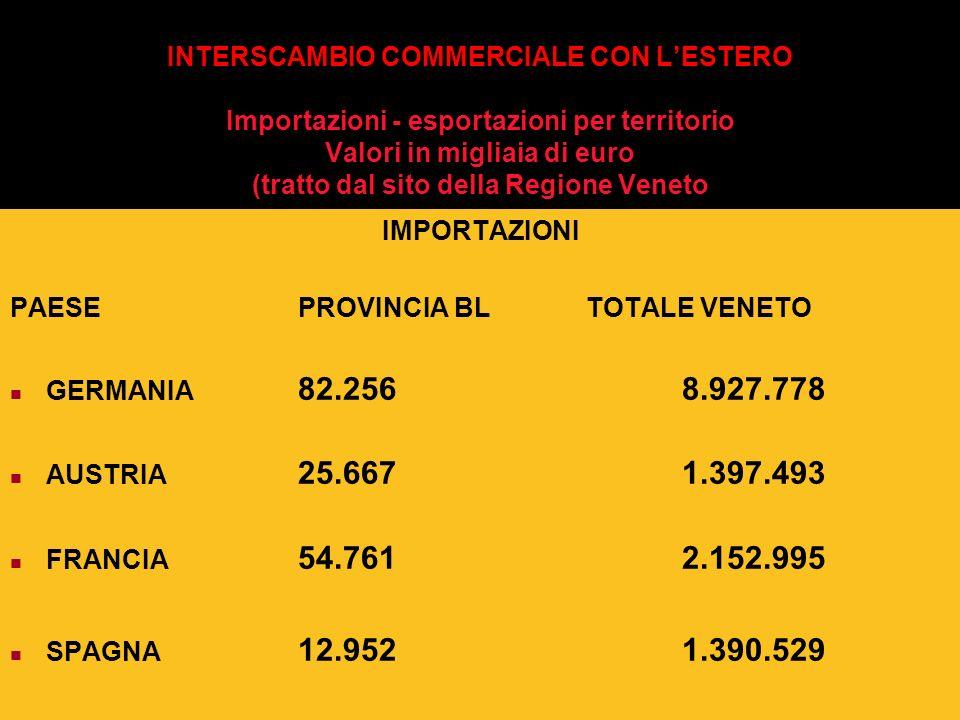INTERSCAMBIO COMMERCIALE CON L'ESTERO Importazioni - esportazioni per territorio Valori in migliaia di euro (tratto dal sito della Regione Veneto
