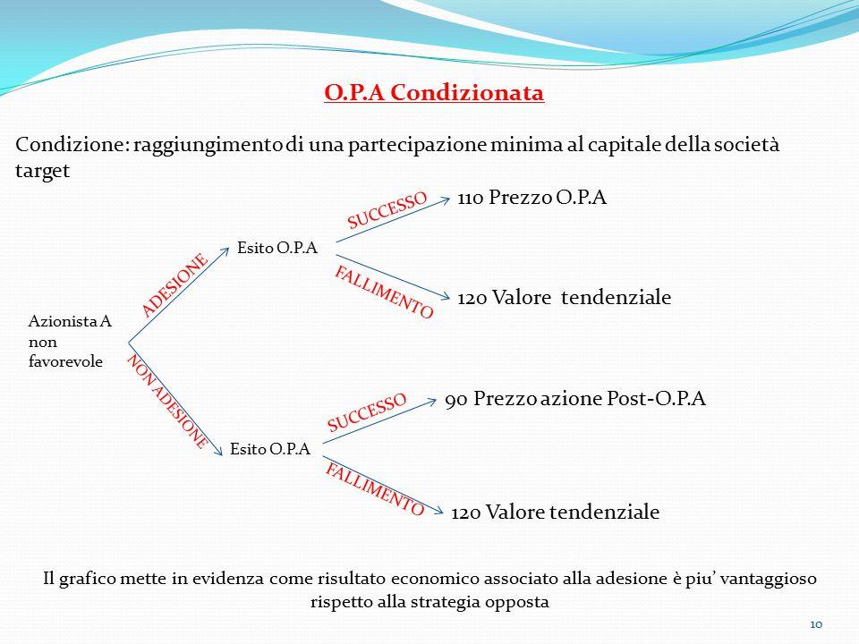 O.P.A Condizionata Condizione: raggiungimento di una partecipazione minima al capitale della società target.