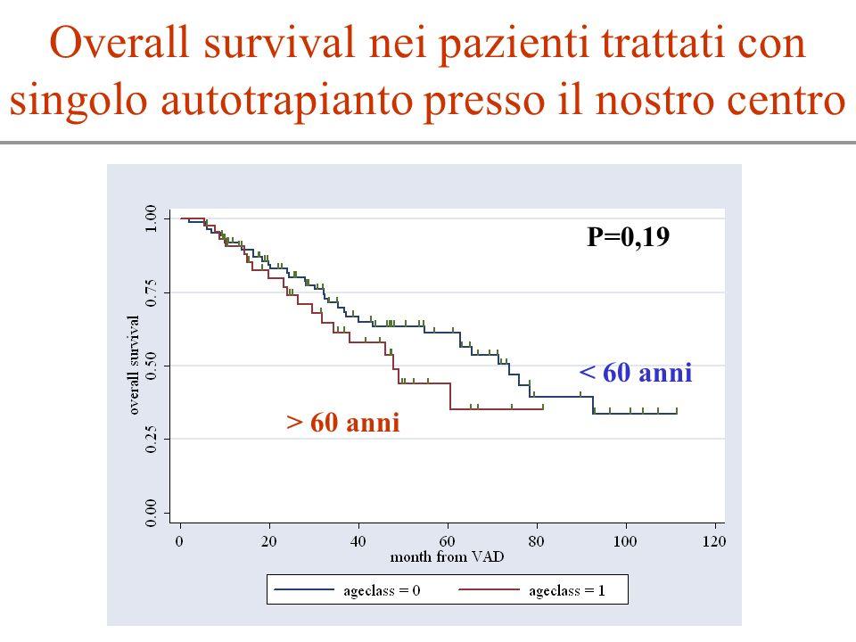 Overall survival nei pazienti trattati con singolo autotrapianto presso il nostro centro