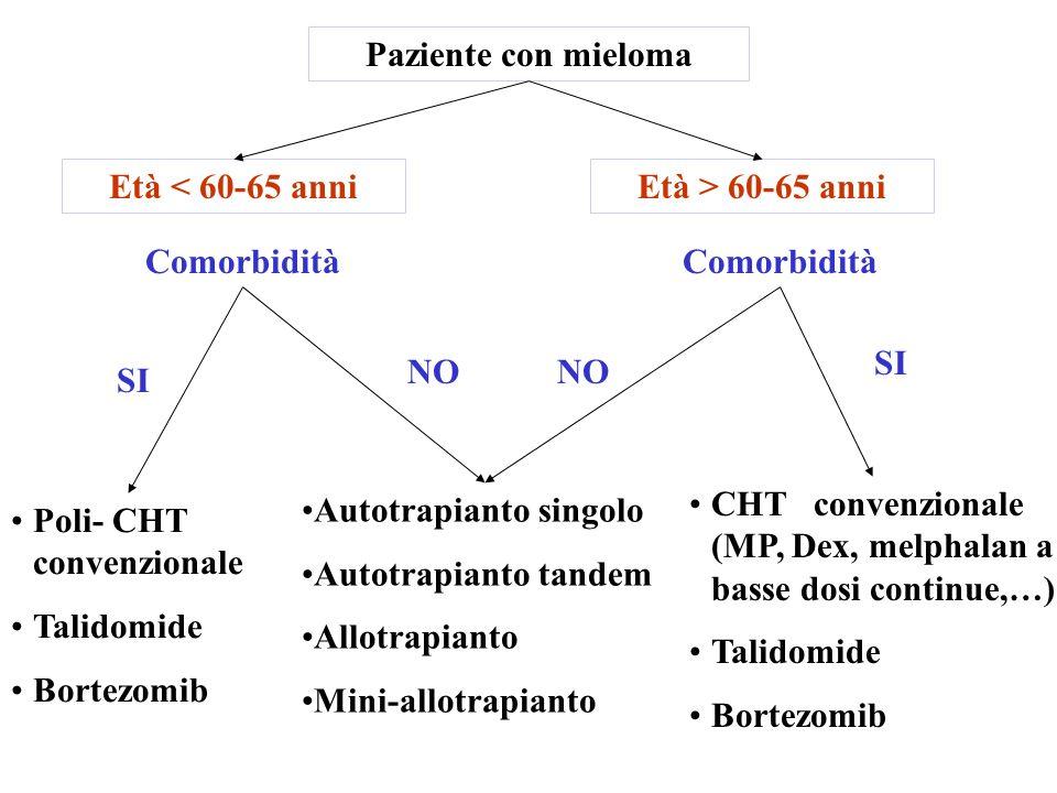 Paziente con mieloma Età < 60-65 anni. Età > 60-65 anni. Comorbidità. Comorbidità. SI. NO. NO.