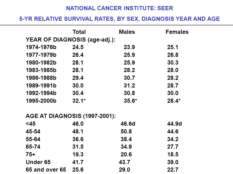 NATIONAL CANCER INSTITUTE: SEER