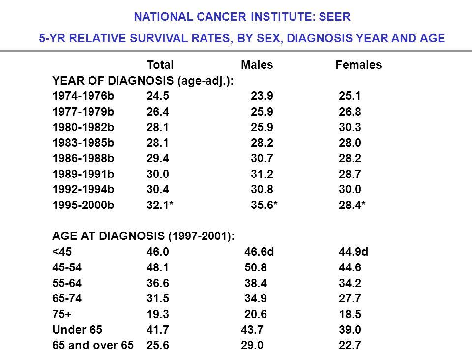 NATIONAL CANCER INSTITUTE: SEER