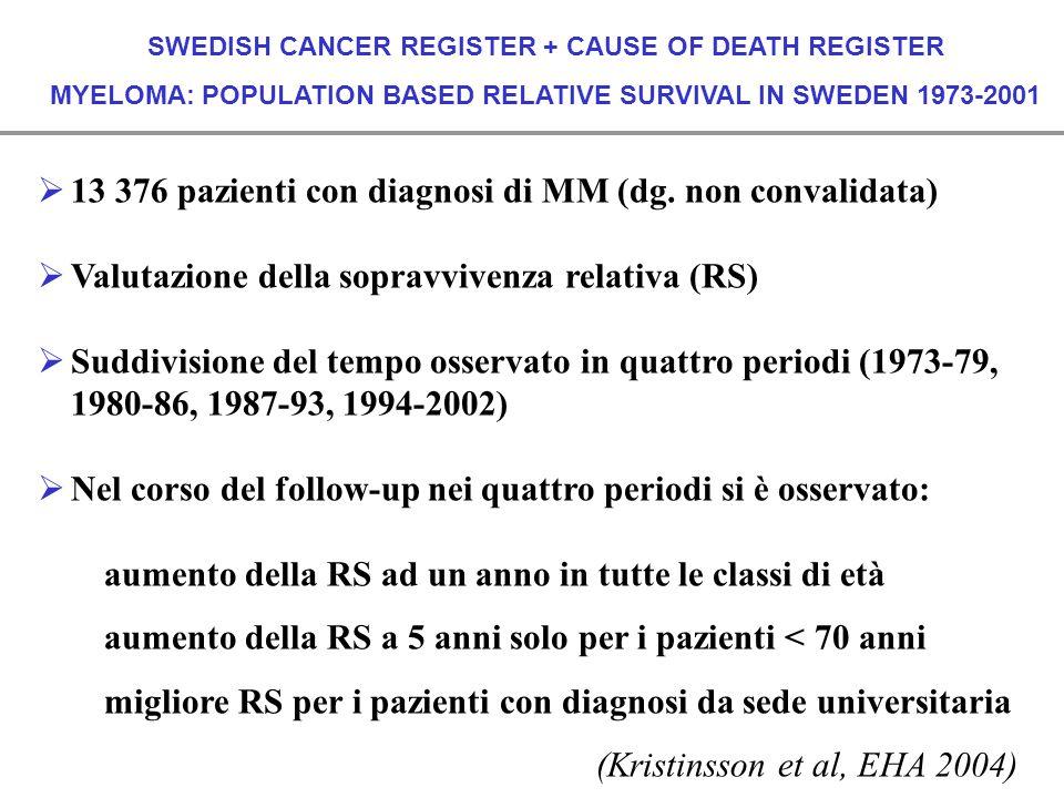 13 376 pazienti con diagnosi di MM (dg. non convalidata)