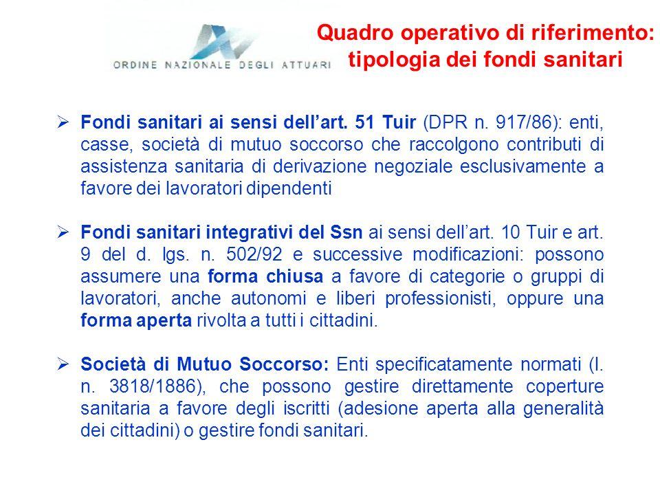 Quadro operativo di riferimento: tipologia dei fondi sanitari