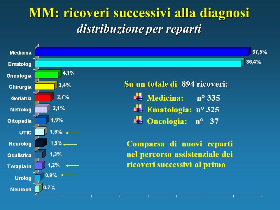 MM: ricoveri successivi alla diagnosi distribuzione per reparti