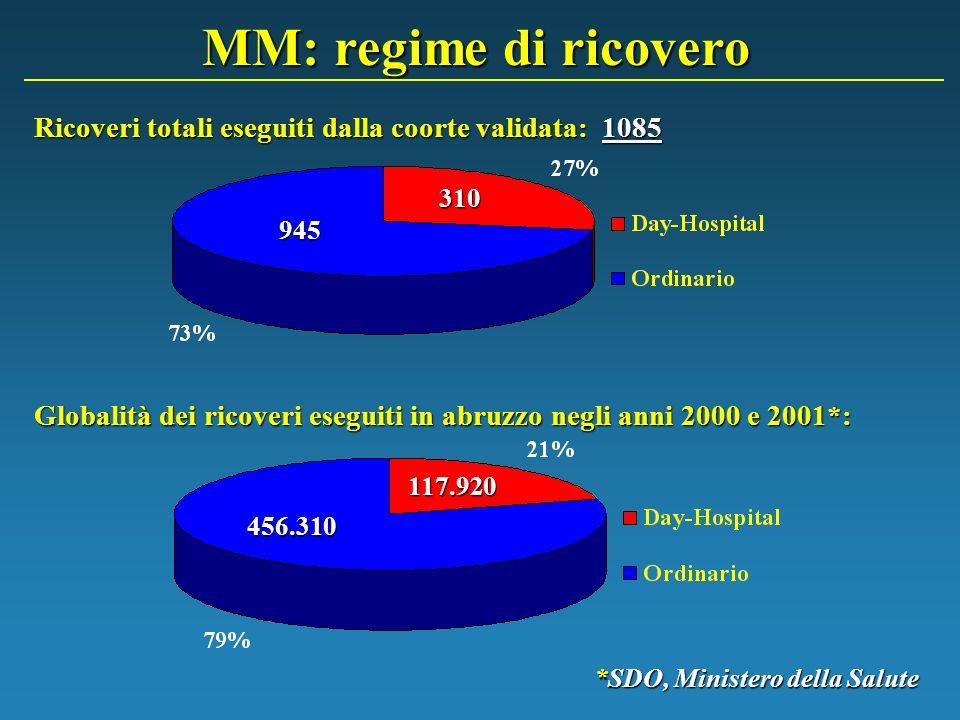 MM: regime di ricovero Ricoveri totali eseguiti dalla coorte validata: 1085. 310. 945.