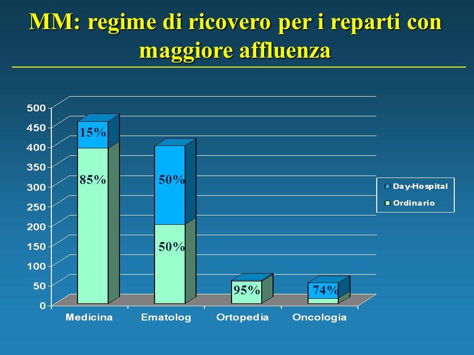 MM: regime di ricovero per i reparti con maggiore affluenza