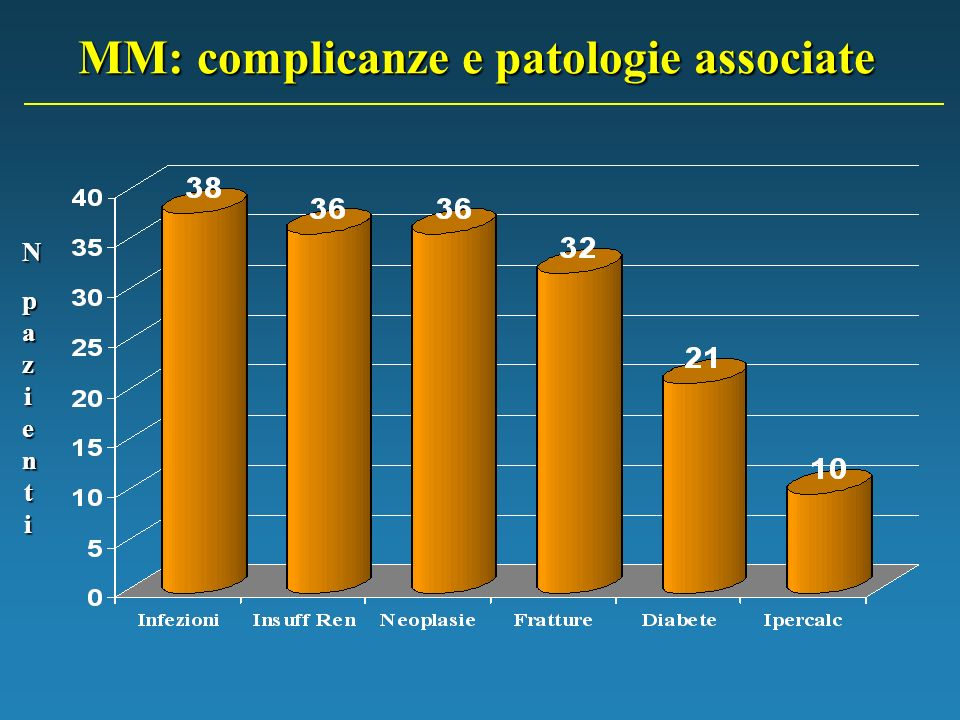 MM: complicanze e patologie associate