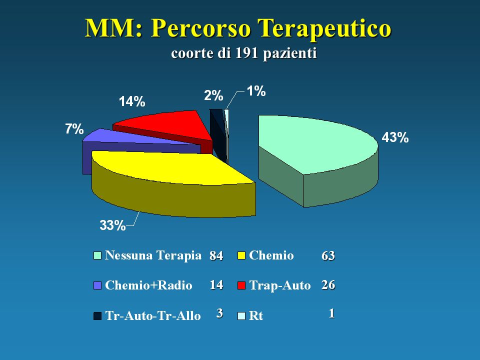 MM: Percorso Terapeutico