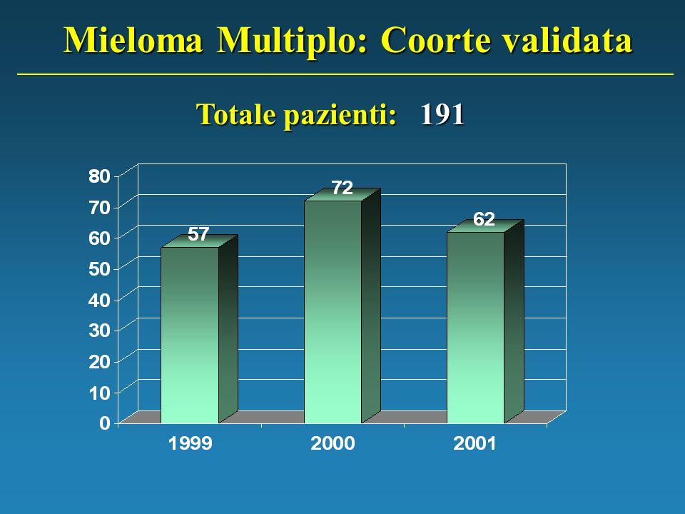 Mieloma Multiplo: Coorte validata