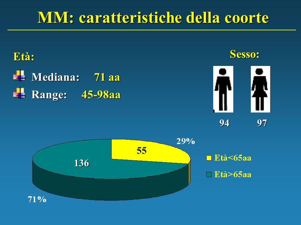 MM: caratteristiche della coorte