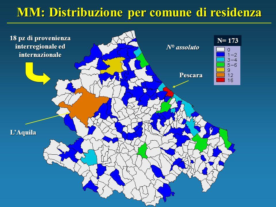 MM: Distribuzione per comune di residenza