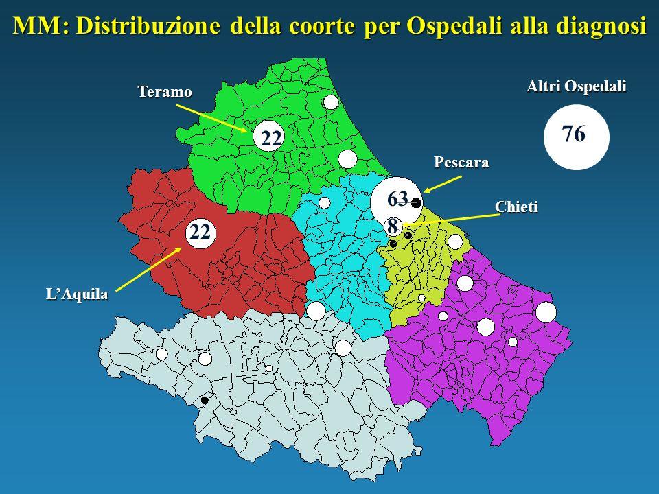 MM: Distribuzione della coorte per Ospedali alla diagnosi
