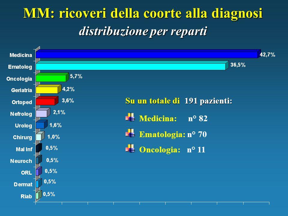 MM: ricoveri della coorte alla diagnosi distribuzione per reparti