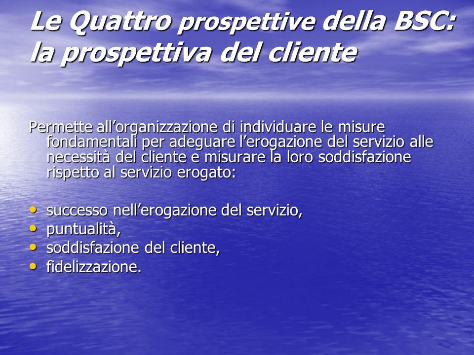 Le Quattro prospettive della BSC: la prospettiva del cliente