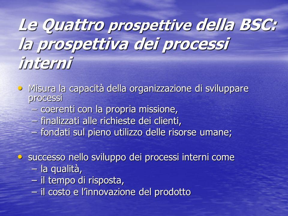 Le Quattro prospettive della BSC: la prospettiva dei processi interni