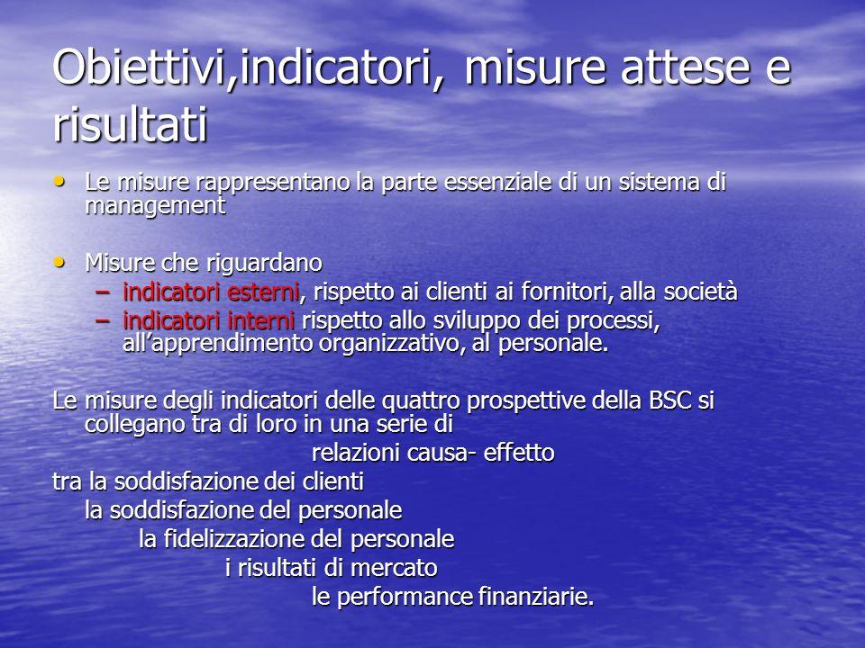 Obiettivi,indicatori, misure attese e risultati