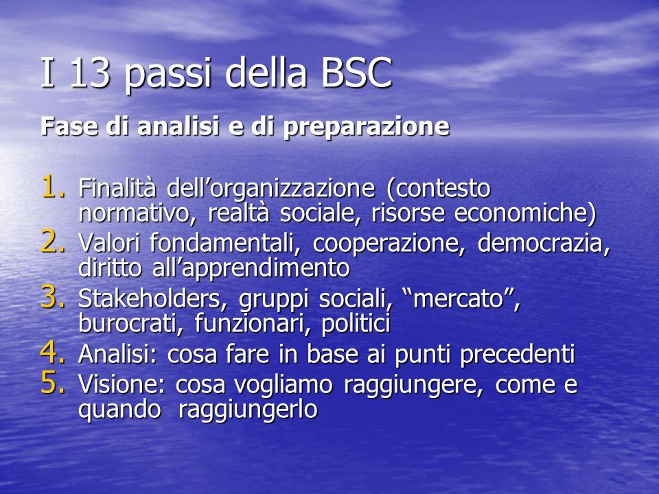 I 13 passi della BSC Fase di analisi e di preparazione