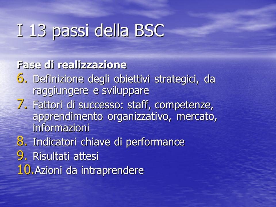 I 13 passi della BSC Fase di realizzazione