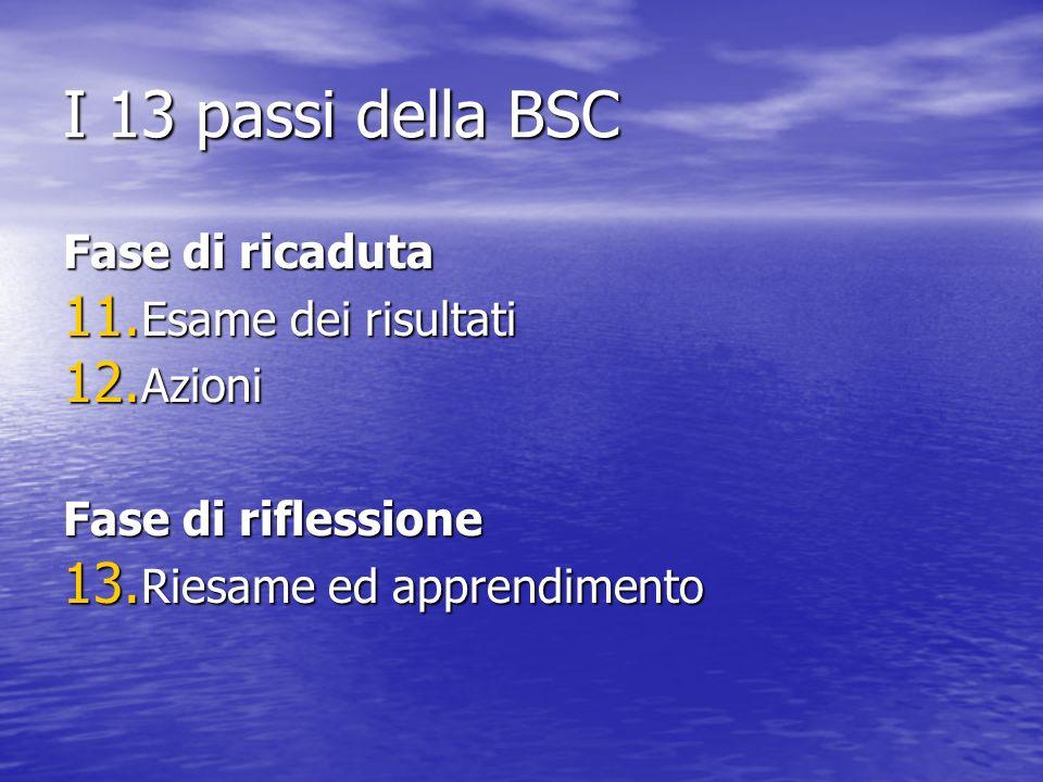 I 13 passi della BSC Fase di ricaduta Esame dei risultati Azioni