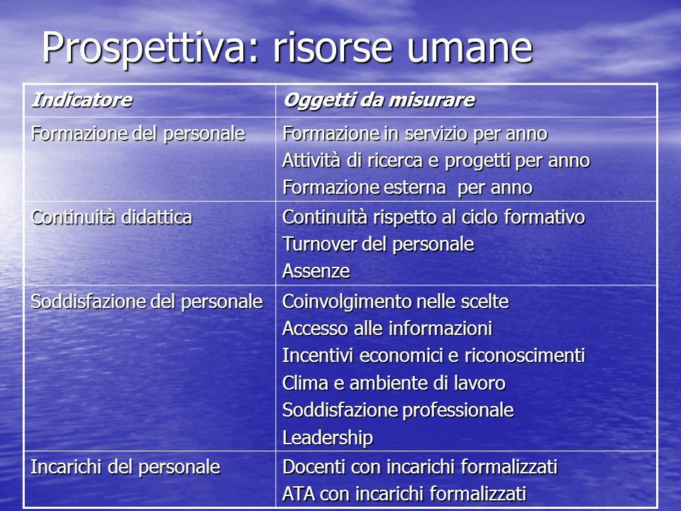 Prospettiva: risorse umane