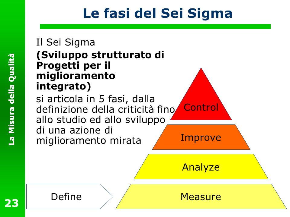 Le fasi del Sei Sigma Il Sei Sigma