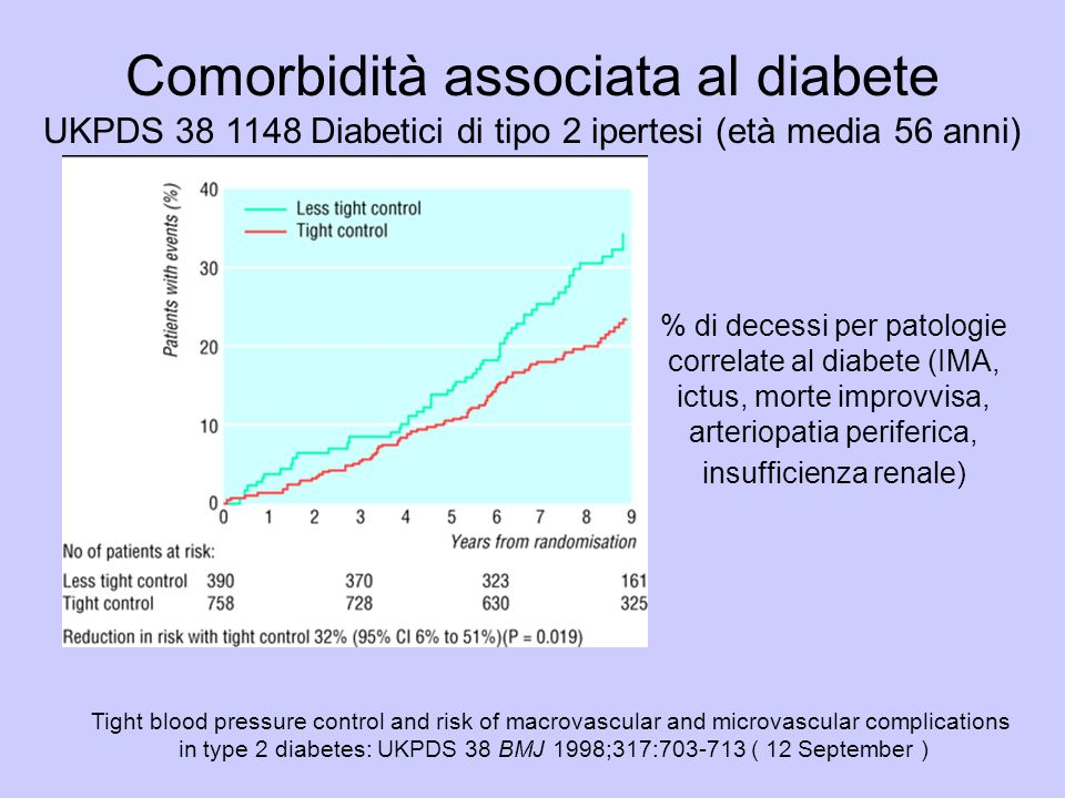 in type 2 diabetes: UKPDS 38 BMJ 1998;317:703-713 ( 12 September )