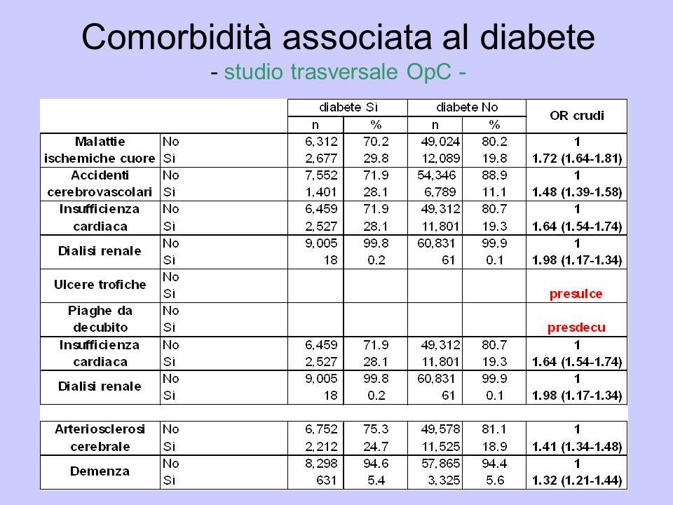 Comorbidità associata al diabete - studio trasversale OpC -