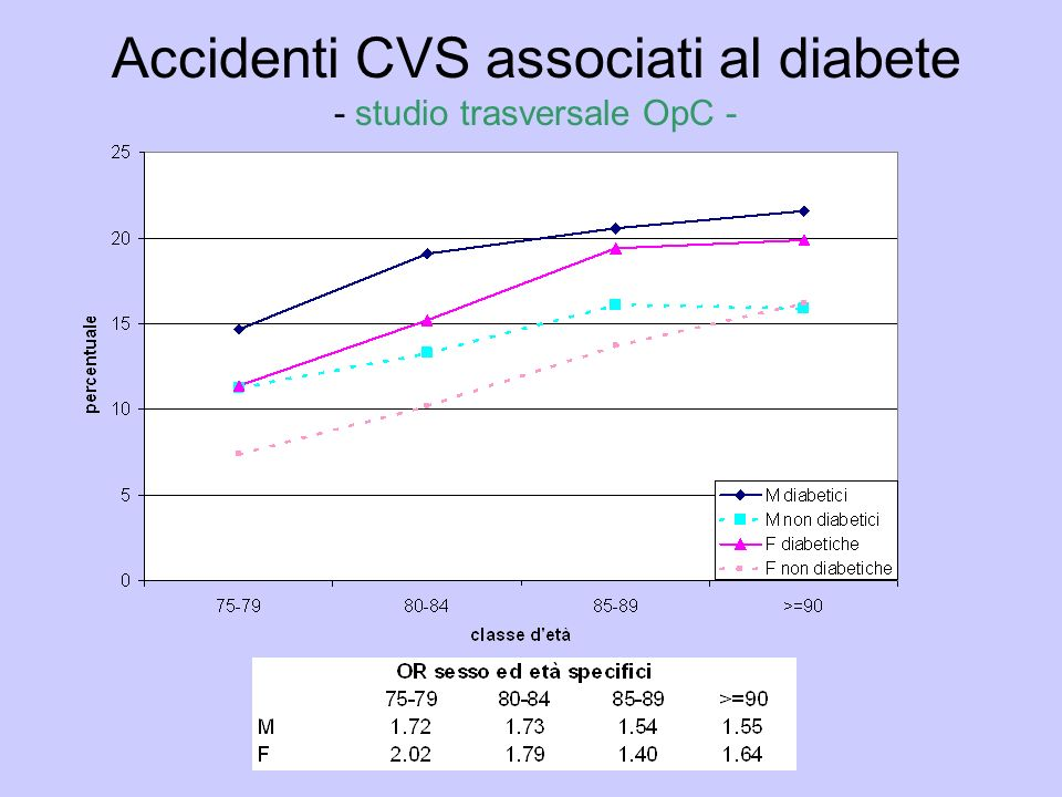 Accidenti CVS associati al diabete - studio trasversale OpC -