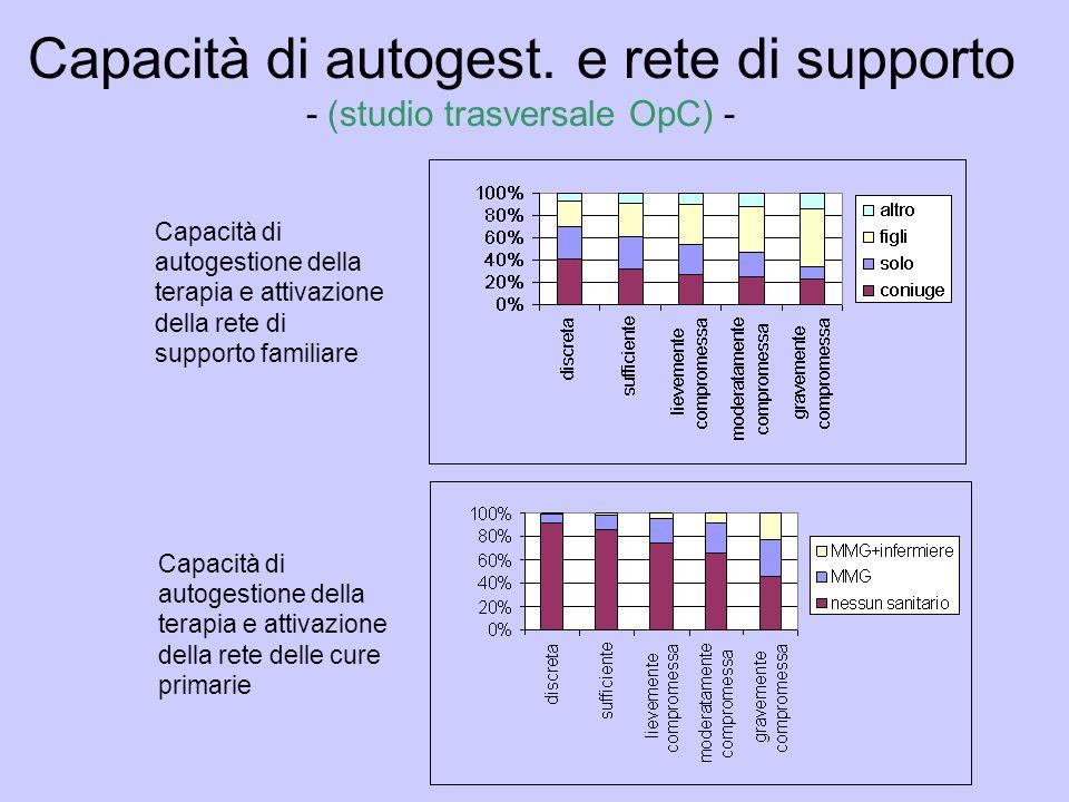 Capacità di autogest. e rete di supporto - (studio trasversale OpC) -
