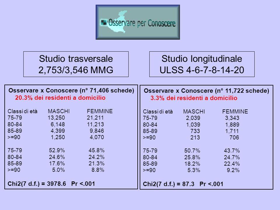 Studio trasversale 2,753/3,546 MMG