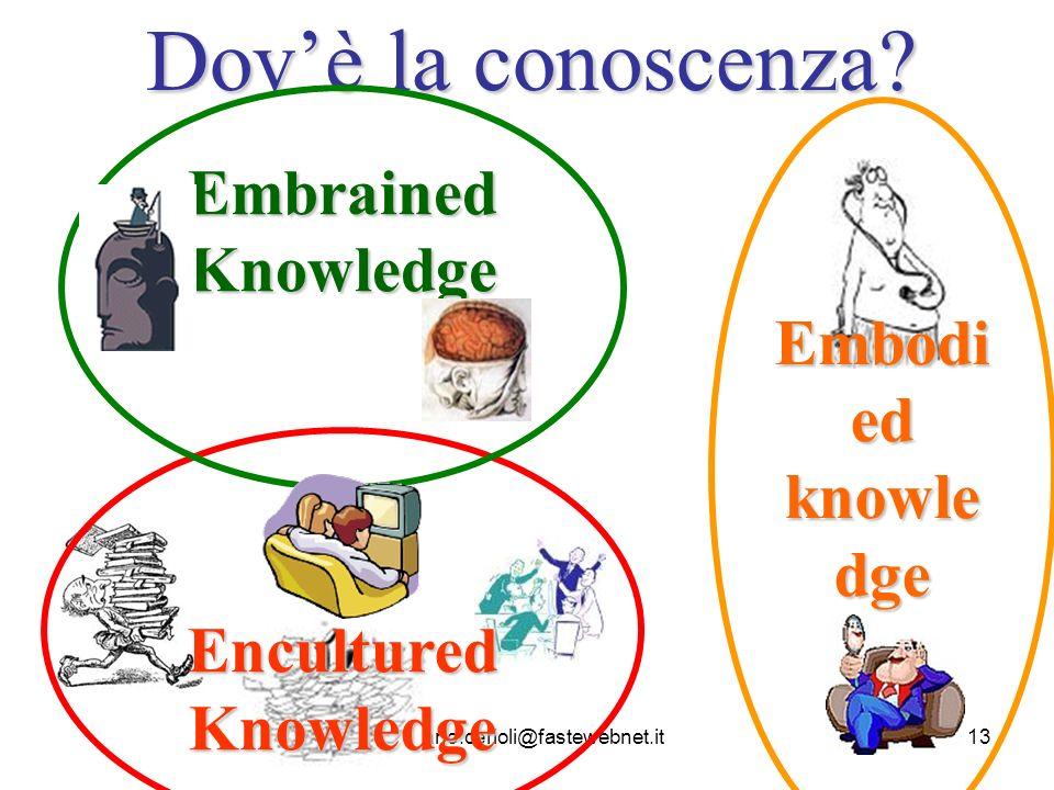Dov'è la conoscenza Embrained Knowledge Embodied knowledge