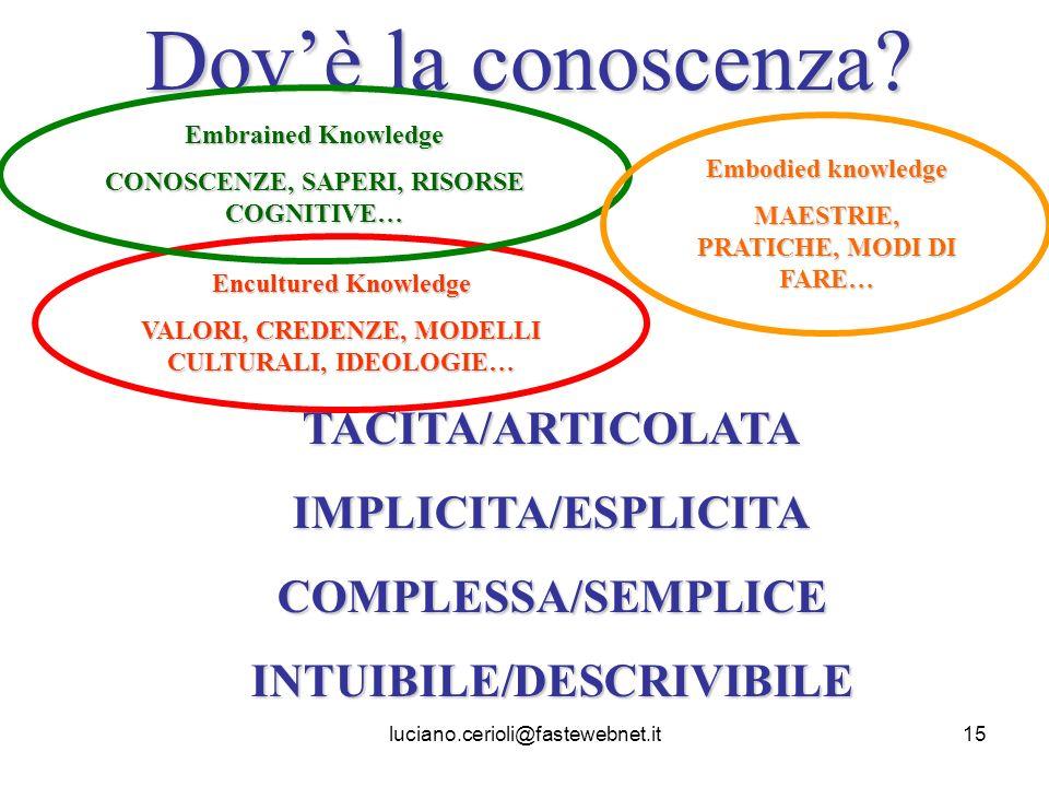 Dov'è la conoscenza TACITA/ARTICOLATA IMPLICITA/ESPLICITA