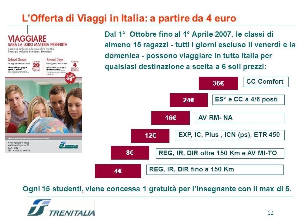 L'Offerta di Viaggi in Italia: a partire da 4 euro