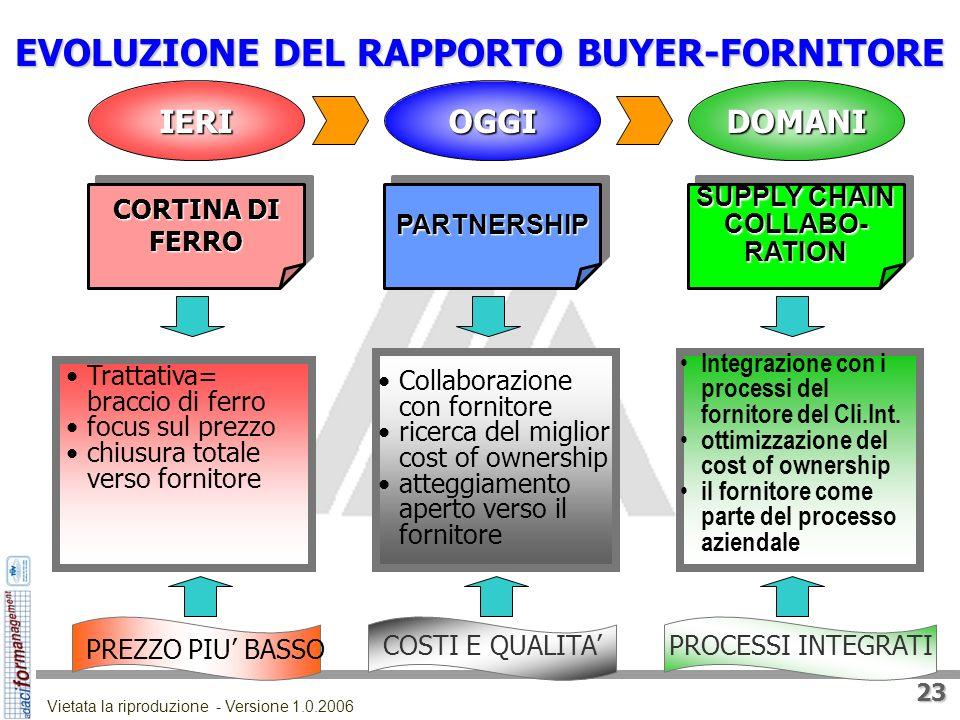 EVOLUZIONE DEL RAPPORTO BUYER-FORNITORE SUPPLY CHAIN COLLABO-RATION