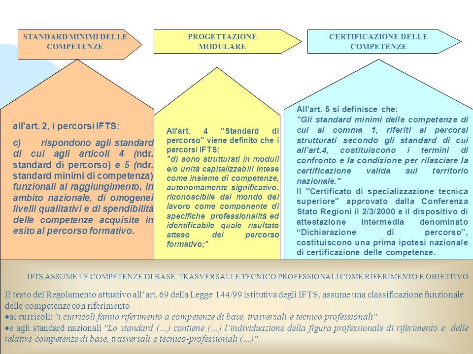 STANDARD MINIMI DELLE COMPETENZE CERTIFICAZIONE DELLE COMPETENZE