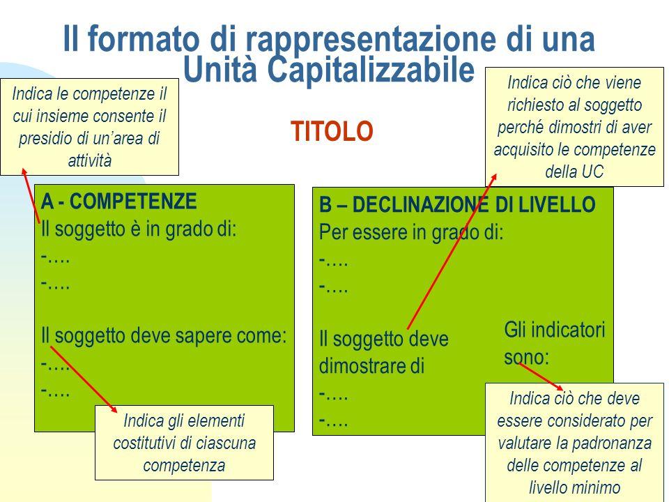 Il formato di rappresentazione di una Unità Capitalizzabile