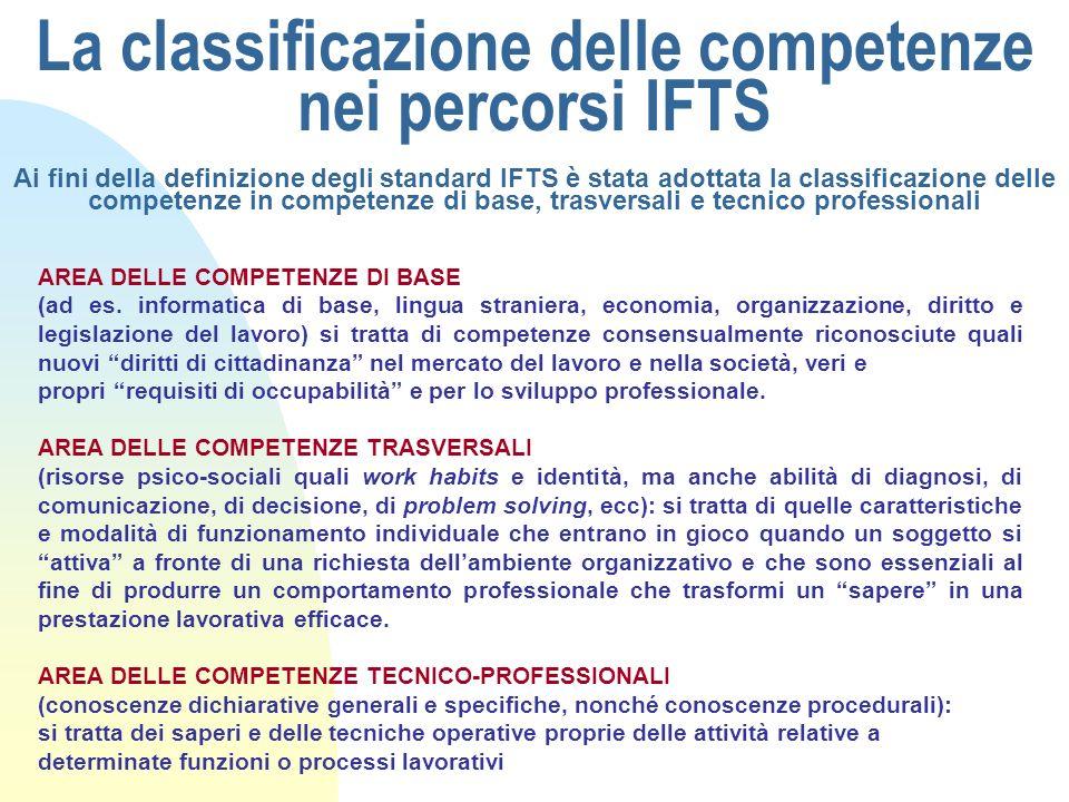 La classificazione delle competenze nei percorsi IFTS Ai fini della definizione degli standard IFTS è stata adottata la classificazione delle competenze in competenze di base, trasversali e tecnico professionali
